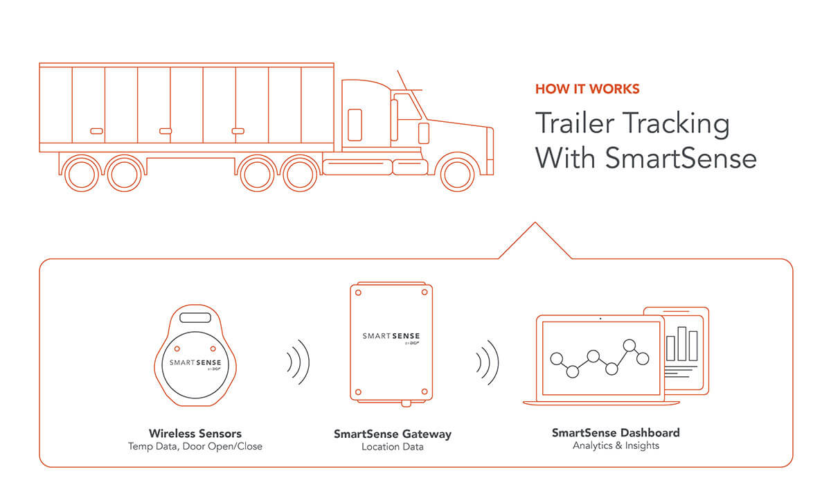 supply-chain-trailer-tracking-diagram